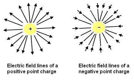Electric Field Units Magnetic Field Wiring Diagram ~ Odicis