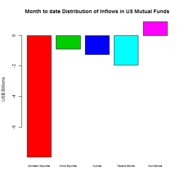 plot of chunk month to date