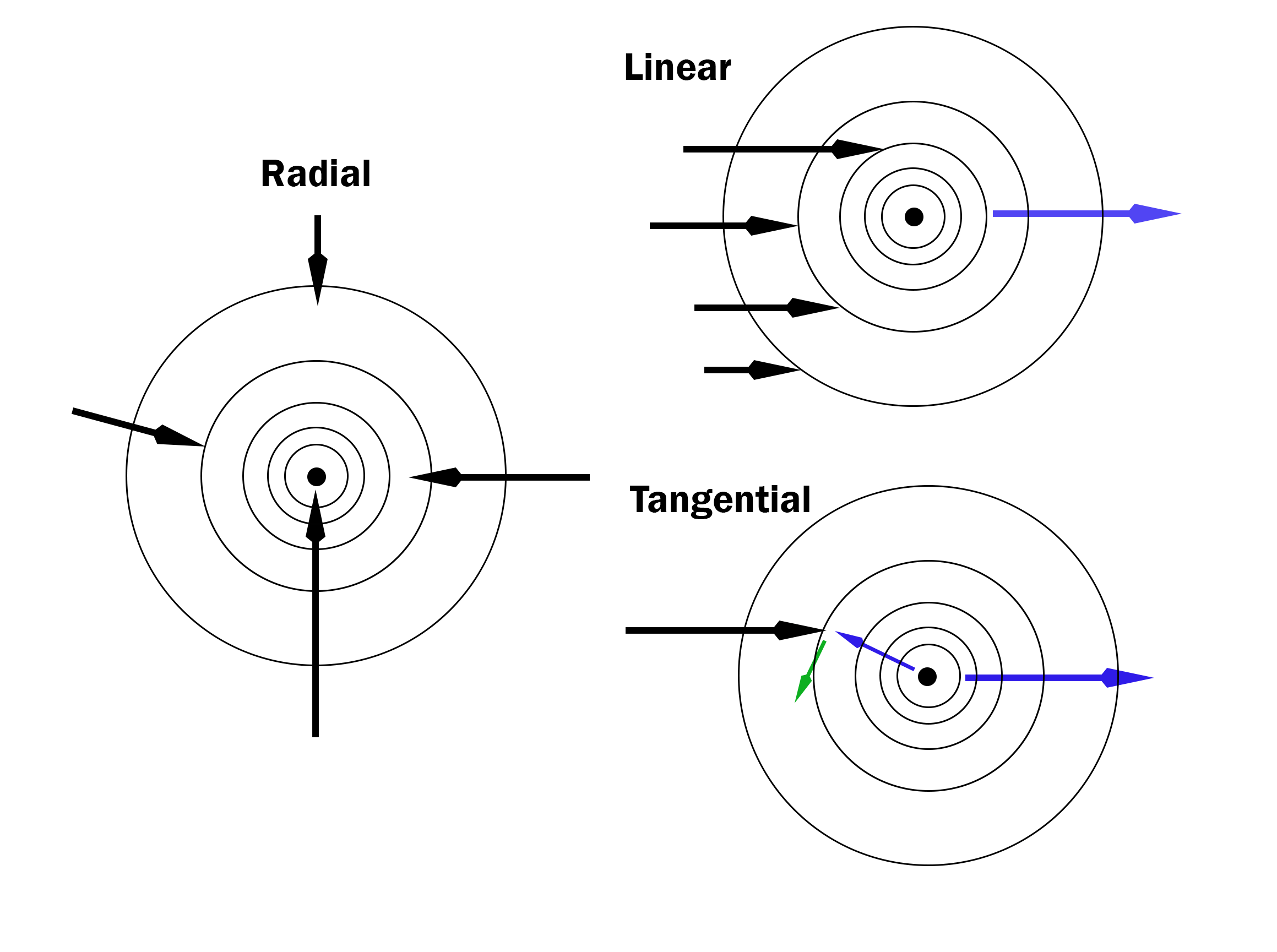 devNotes 1-9-2017 Attractor Individual Radial, Linear and