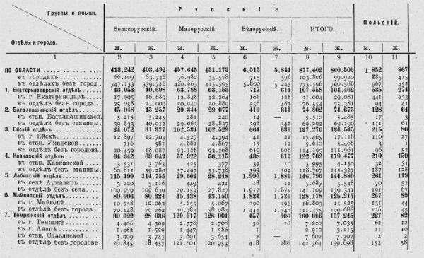 Распределение населения Кубанской области по переписи 1897 года по языку