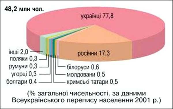 Этнический состав населения Украины по результатам последней переписи