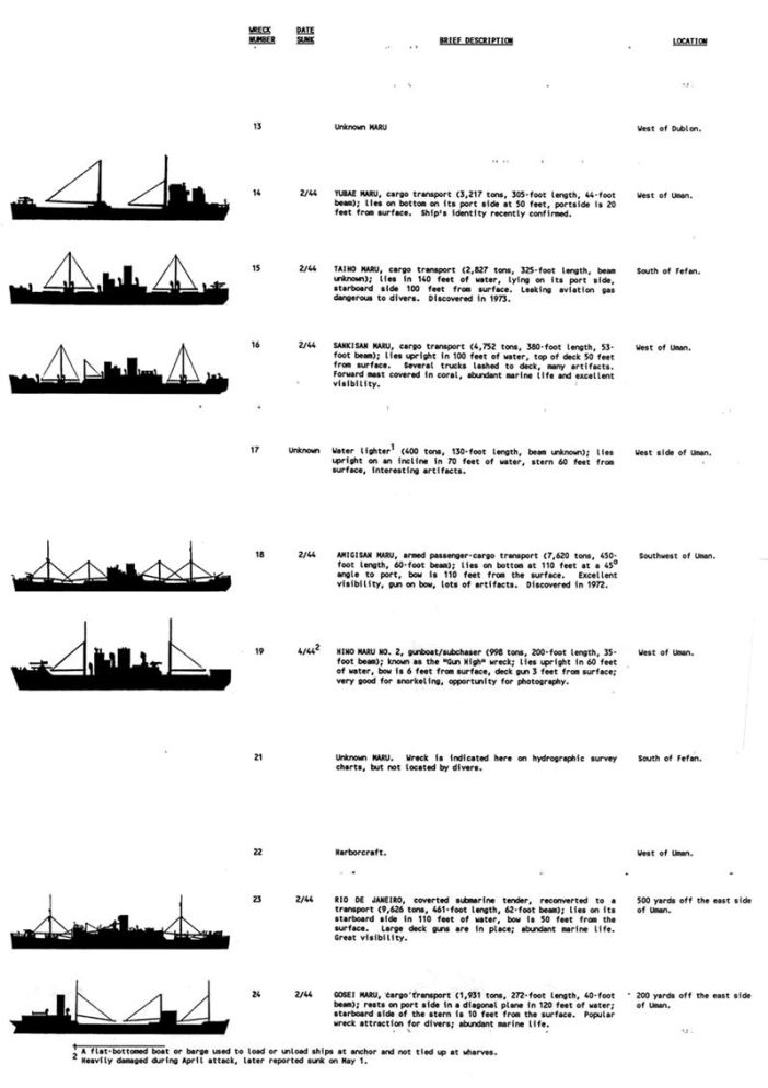 Shipwrecks List - 2