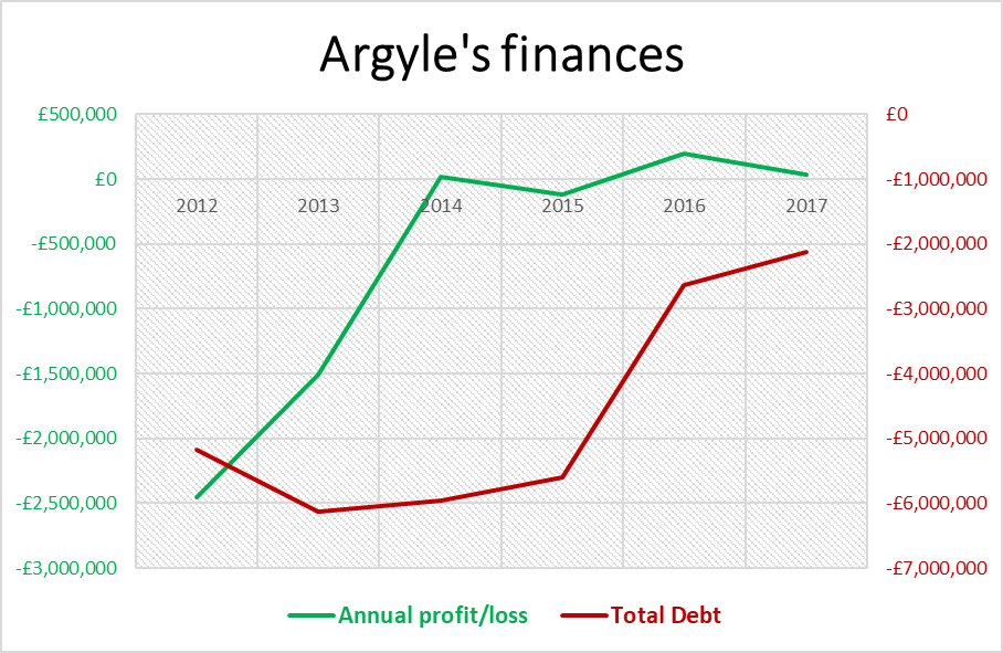 Graph demonstrating the change in Plymouth Argyle's finances across the period from 2012-2017, showing the progress from net loss of two-and-a-half-million pounds in 2012 to a marginal profit in 2017 and reduction in total debt from five-million pounds to two-million pounds across the same time period.