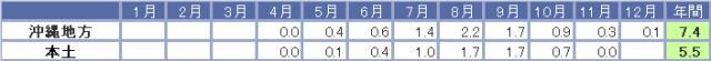台風の統計