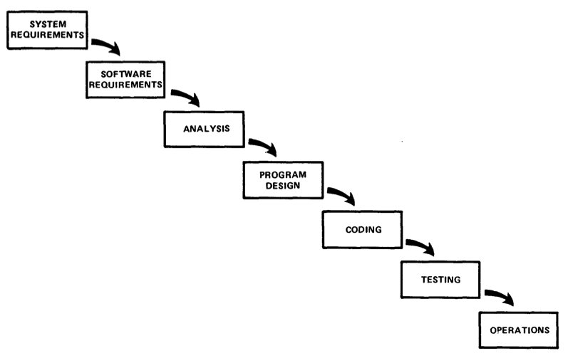 A brand new, iterative and analytic Agile Methodology is