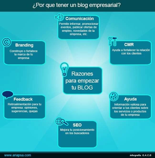 Inforgrafia-razones-para-tener-un-blog