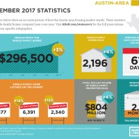 Single-family home sales continue to decline in city of Austin, increase regionally