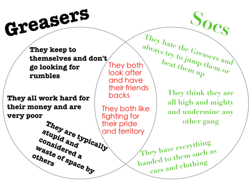 small resolution of the outsiders venn diagram