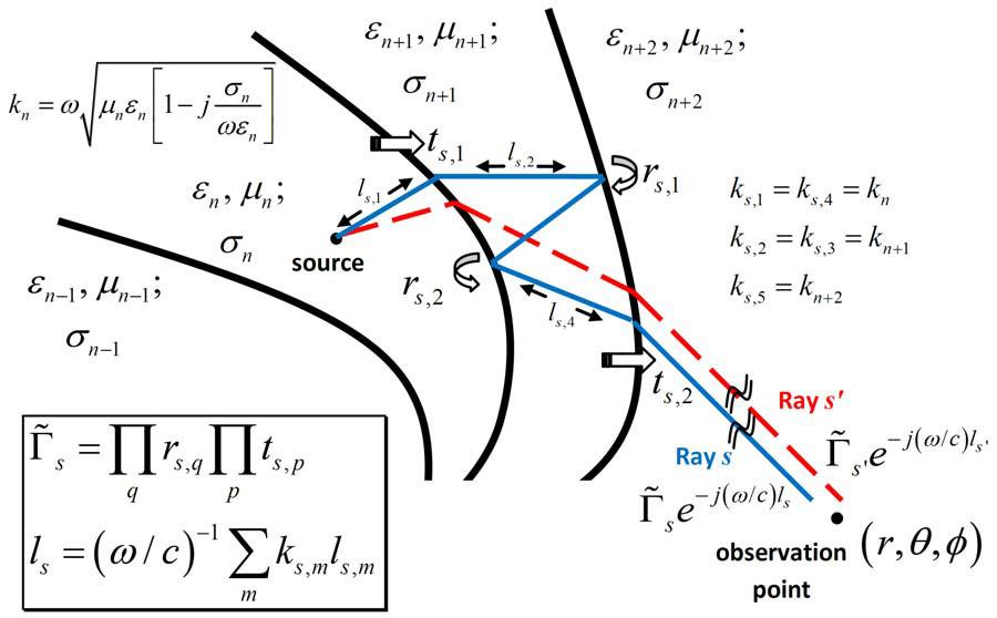 Fundamental Electromagnetic Theory