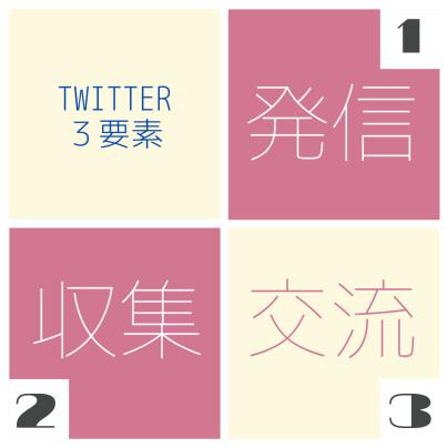 ブログTwitter