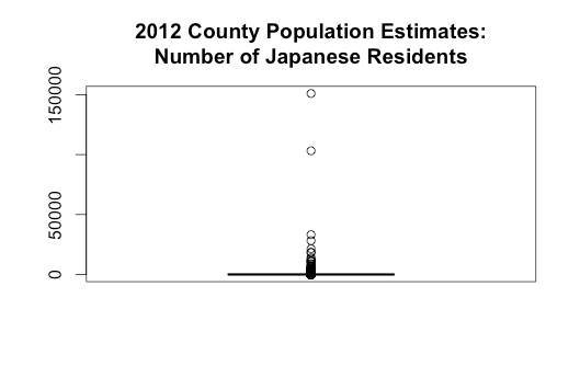 boxplot-japanese-residents