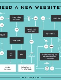 """Infographic - flowchart """"Do I need a new website in 2016?"""""""