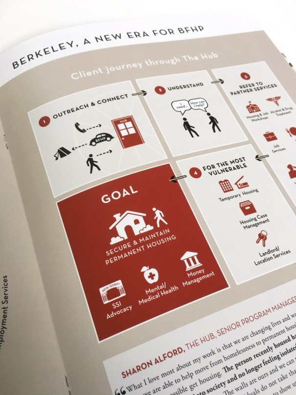 Berkeley Food and Housing Annual Report Design, infographic