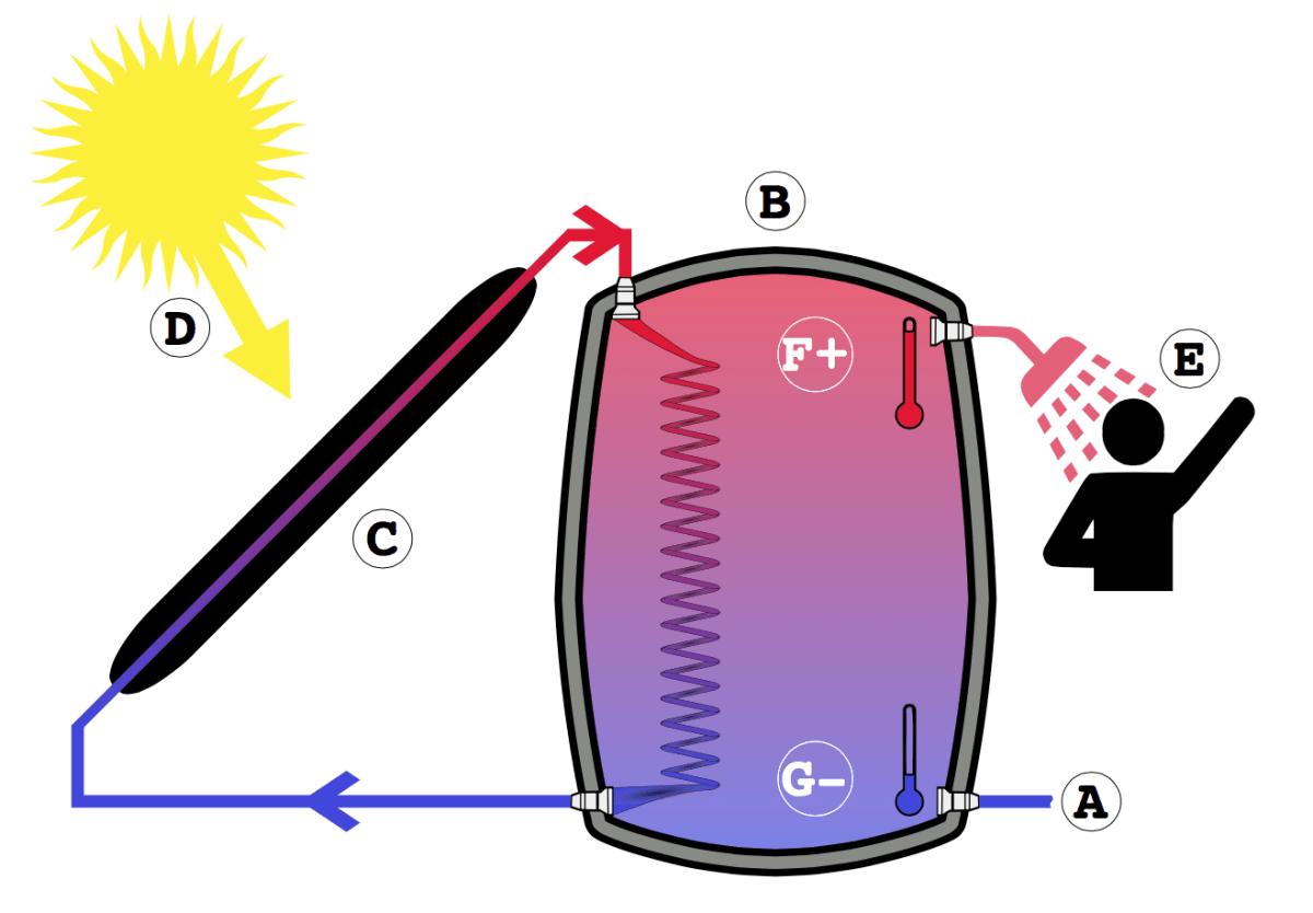 ¿Tienes alguna duda sobre la energía solar térmica?
