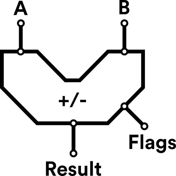 Arithmetic Logic Units (ALU): An Introduction