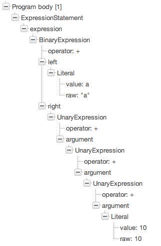 JavaScript syntax tree visualization with Esprima · ariya.io