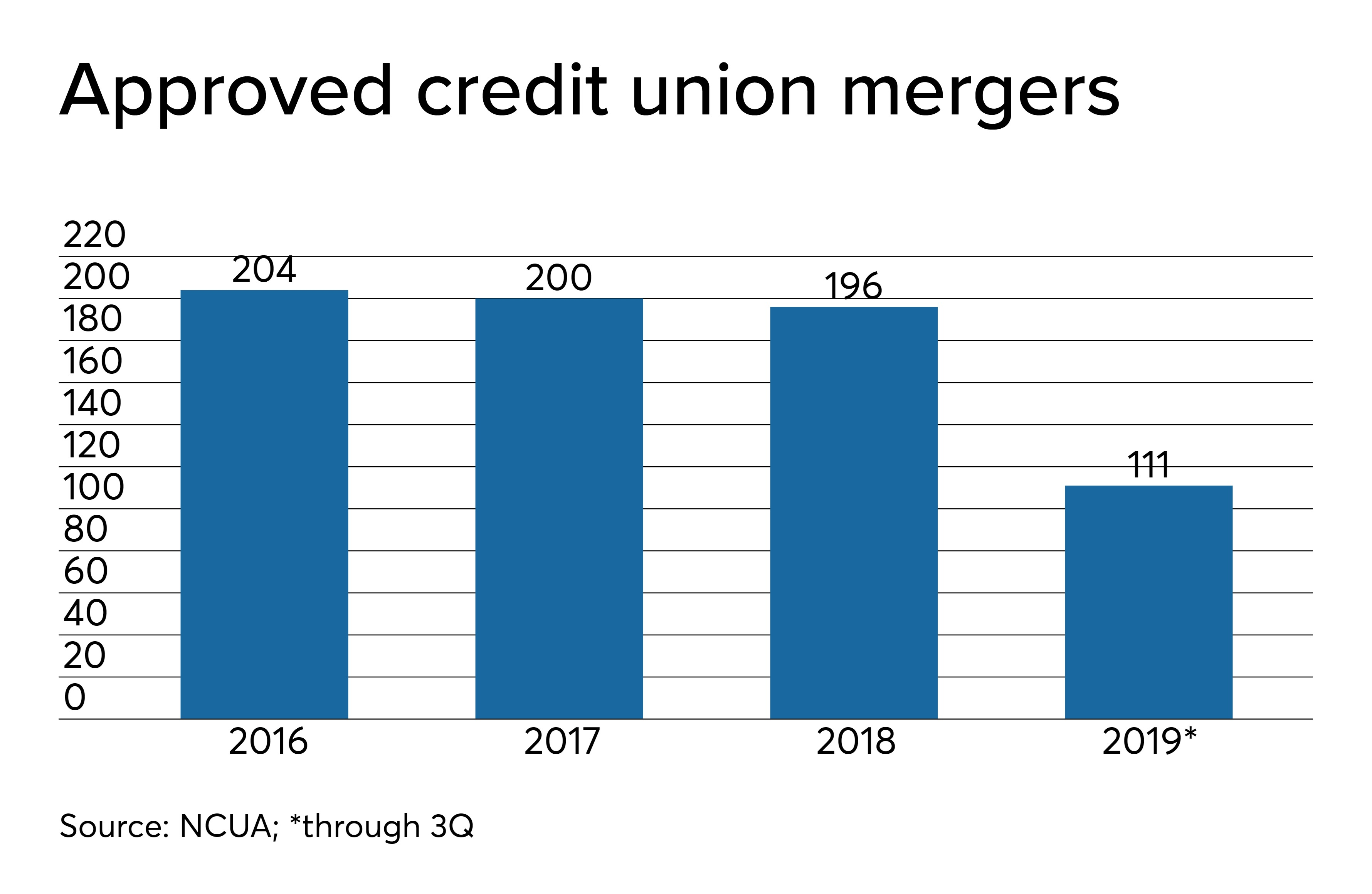 Mergers slowing but that won't last | Credit Union Journal