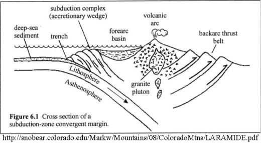 Subduction 2