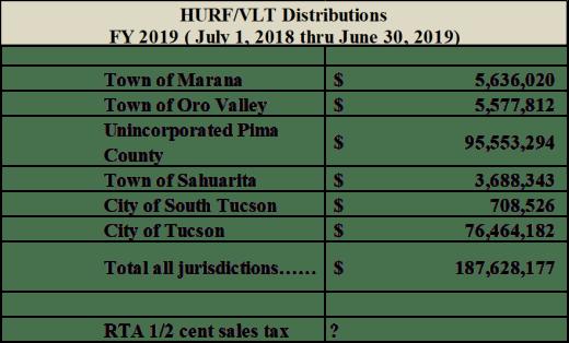 vlt hurf distributions