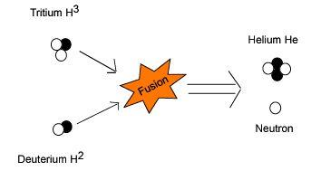 Hydrogen-Boron vs. Deuterium-Tritium