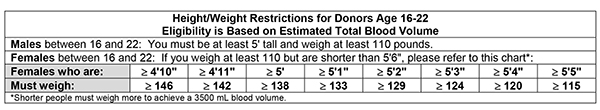 Minor Height Weight Restrictions