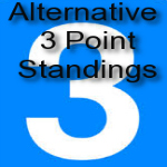 Alternative Western Conference Standings
