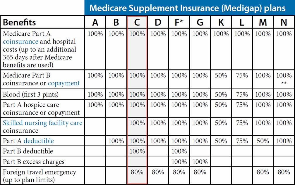 Medicare Supplement Plan C (arizona)  Arizona Medicare