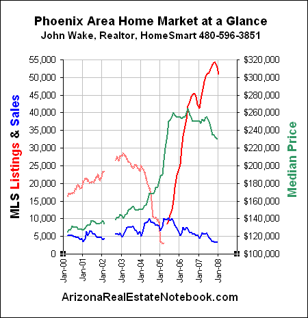 2008-01-16-phoenix-real-estate-market-glance-graph.png
