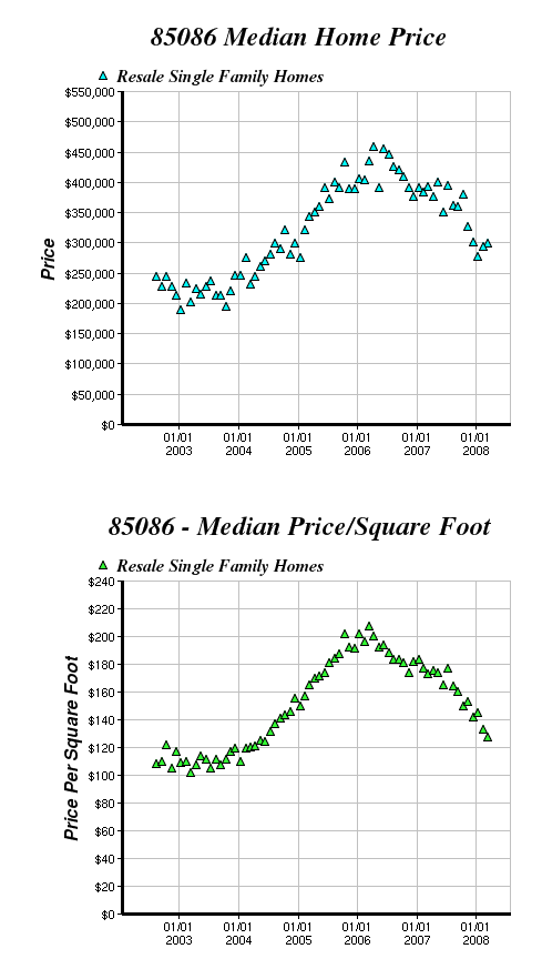 2008_04_26_anthem_home_prices.png
