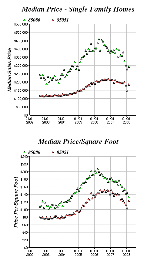 anthem home price trends