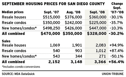 san diego housing stats