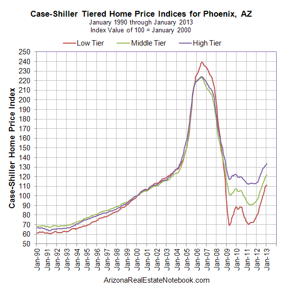 Case-Shiller Phoenix January 13