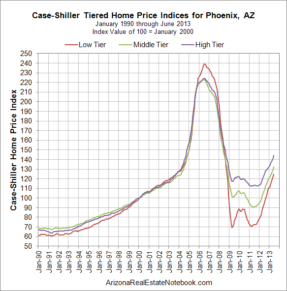 Case-Shiller Phoenix AZ June 2013