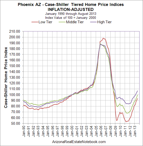 Case-Shiller Phoenix Inflation-Adjusted