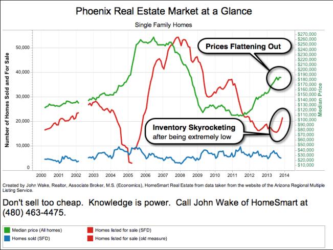 Phoenix Market at a Glance November 2013