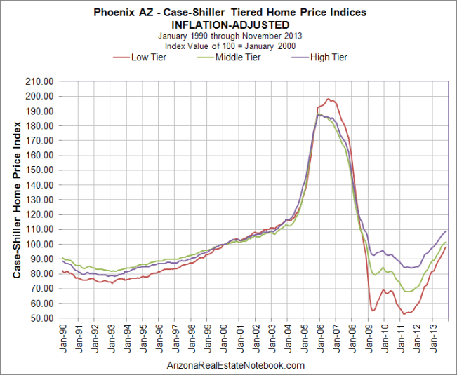 Case-Shiller Phoenix Inflation Adjusted Jan 2014