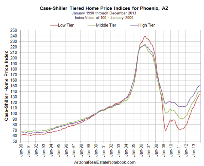 Case-Shiller Phoenix Feb 2014