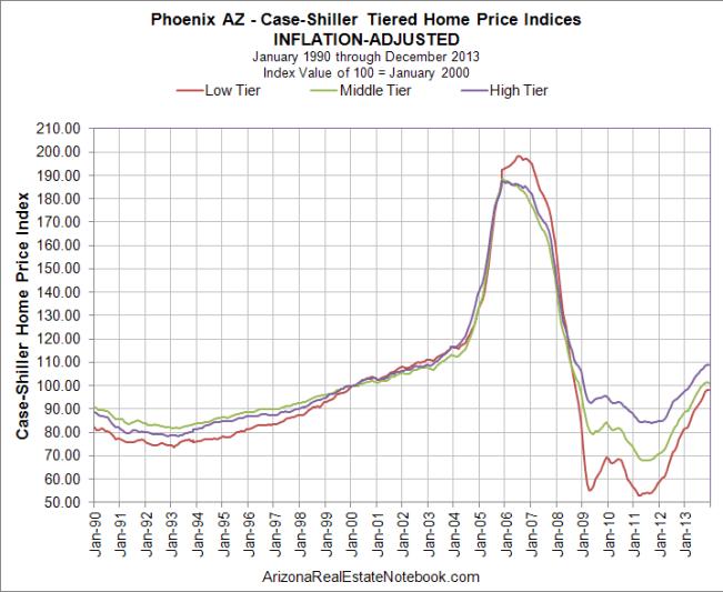 Case-Shiller Phoenix Inflation-Adjusted Feb. 2014