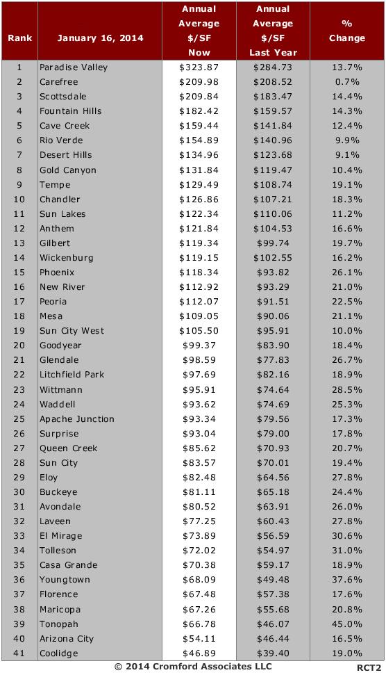 Rank Phoenix Cities Price