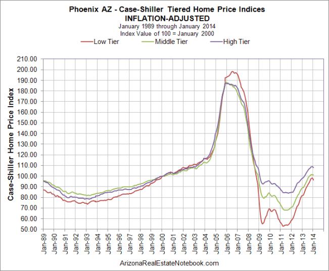 Case-Shiller Phoenix Inflation-Adjusted Mar 2014