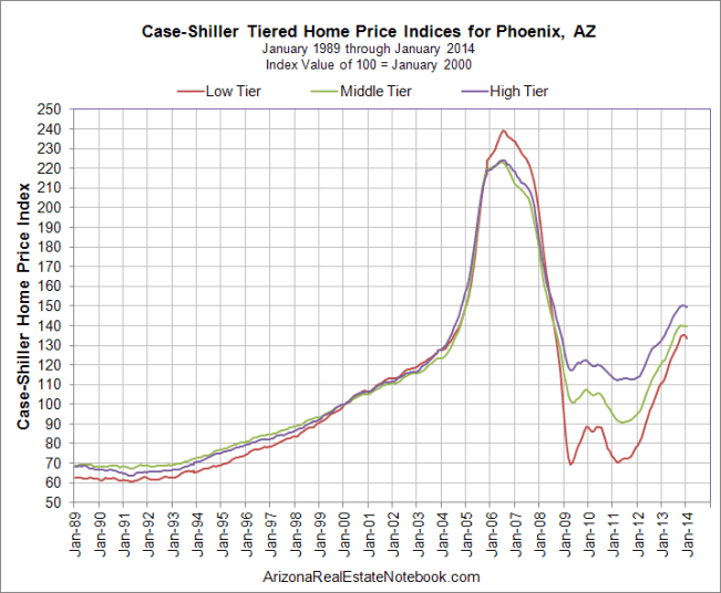Case-Shiller Phoenix March 2014