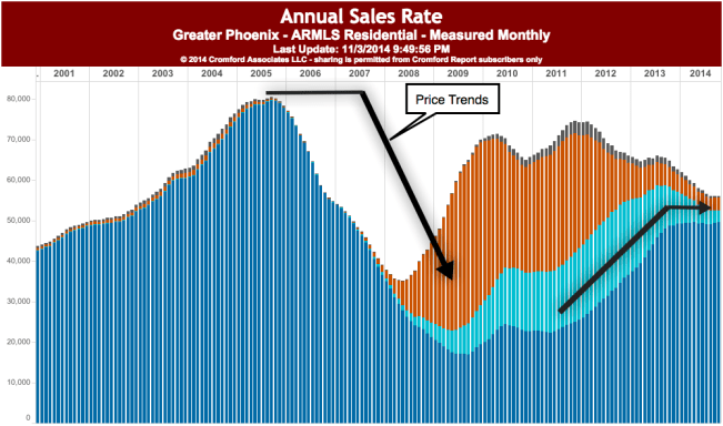 Cromford Report - Annual Sales Rate & Price Trends