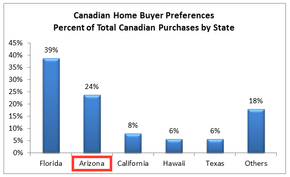 Where Canadian Buy US Homes
