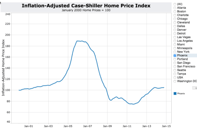 Case-Shiller Phoenix Real