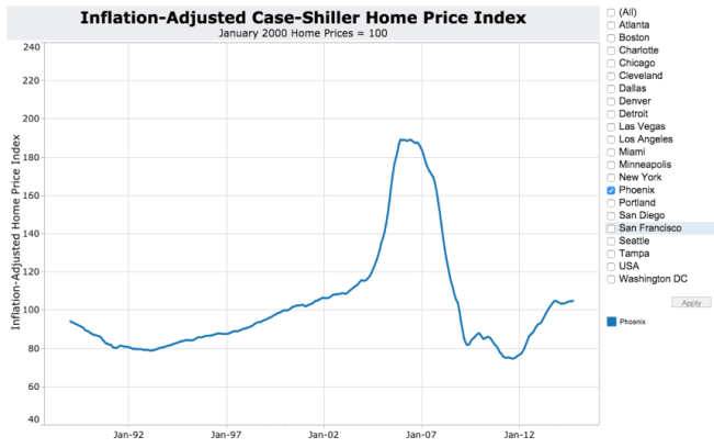 Inflation-Adjusted Case-Shiller Phoenix