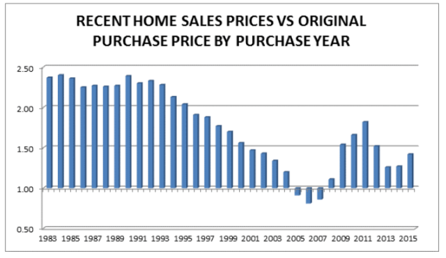 Recent home sales prices vs original purchase price by purchase year