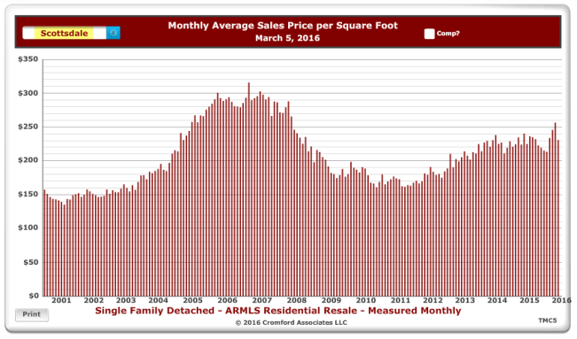 Scottsdale Price per Square Foot Homes Sold