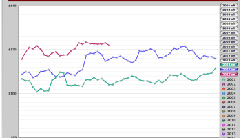 Phoenix area zip code charts updated through May 2010