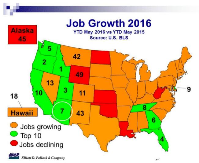 Arizona 7th in Job Growth
