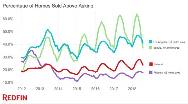 Home Sold Above List Price in Phoenix AZ
